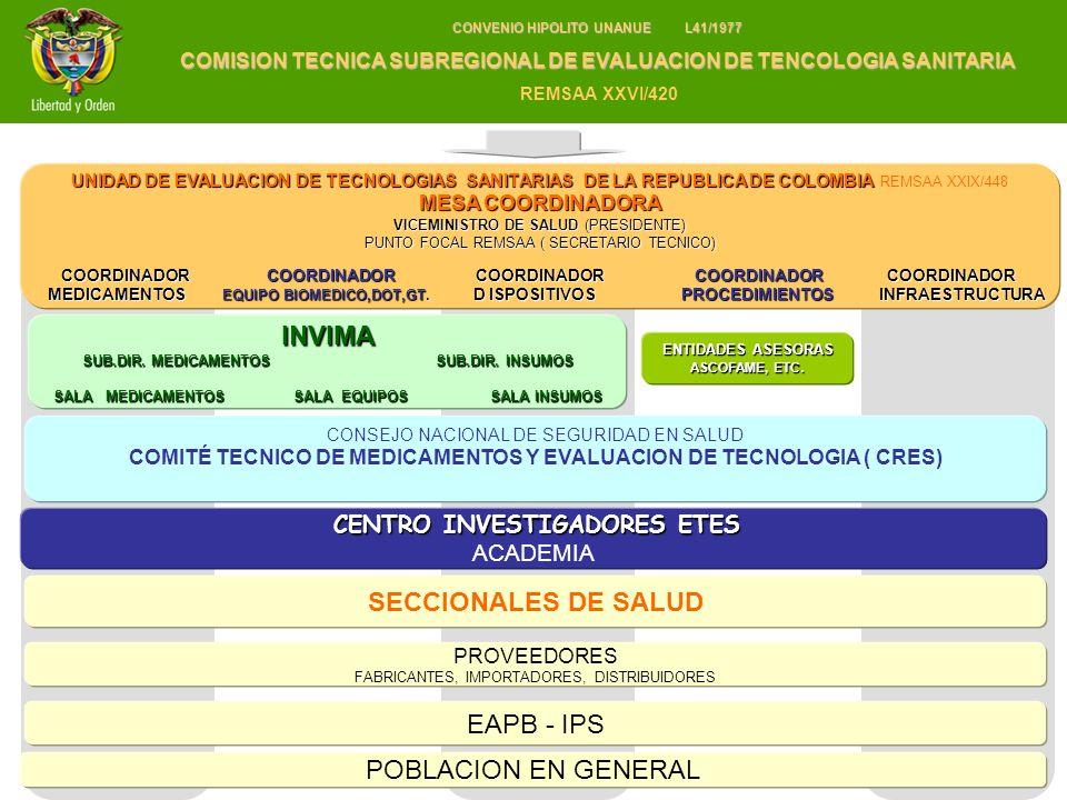 INVIMA SECCIONALES DE SALUD