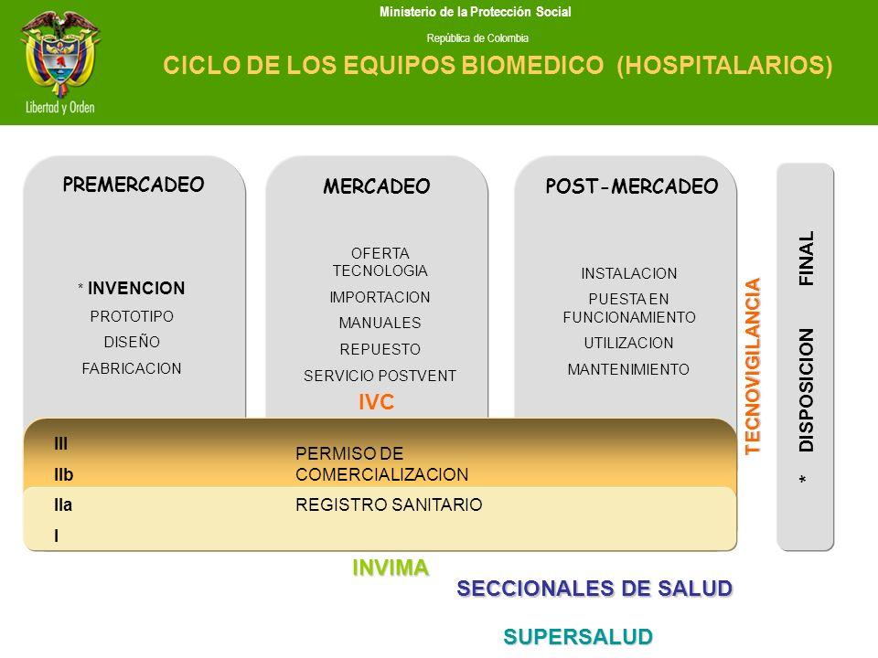 CICLO DE LOS EQUIPOS BIOMEDICO (HOSPITALARIOS)