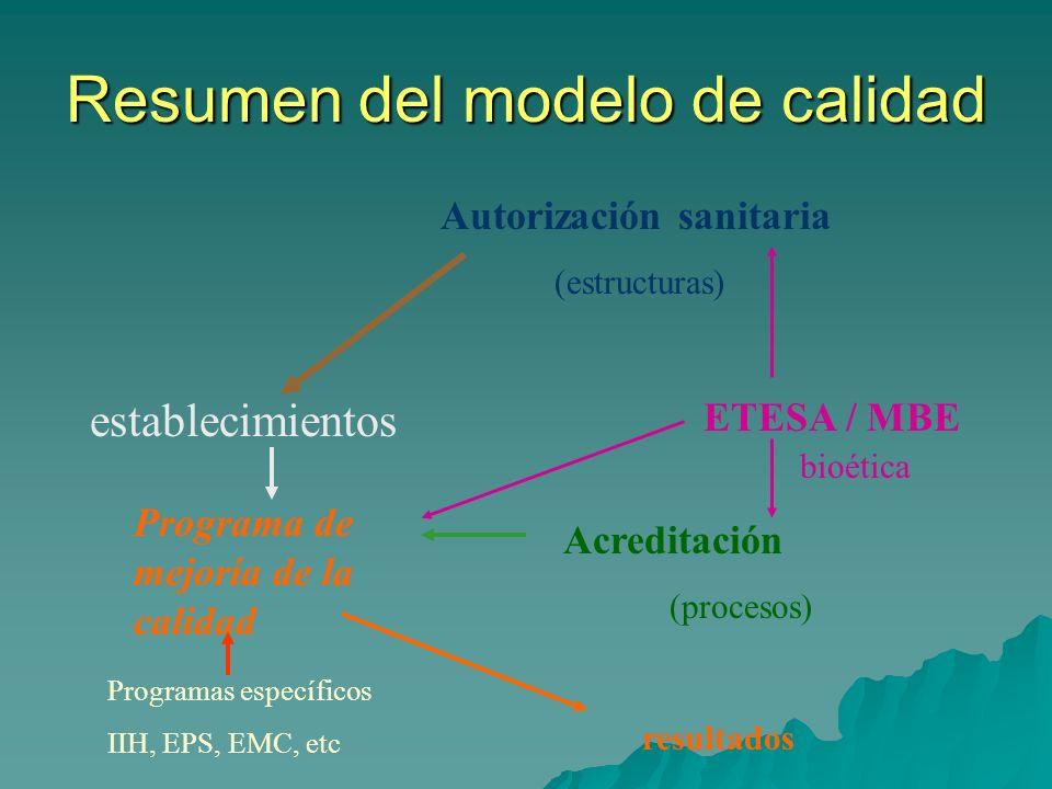 Resumen del modelo de calidad