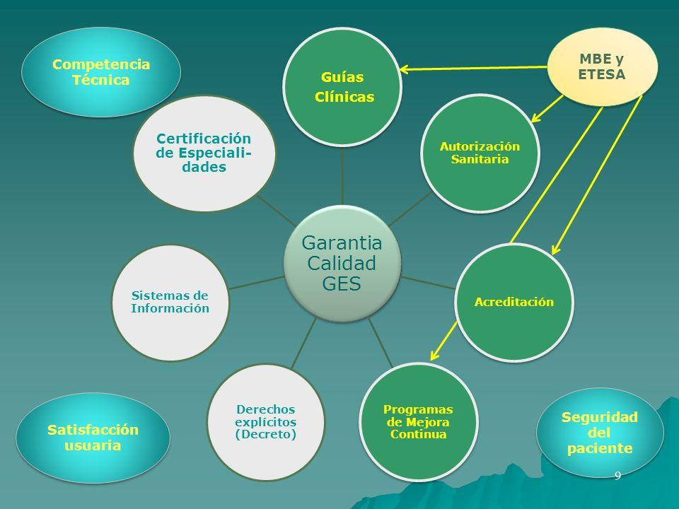 Garantia Calidad GES Certificación de Especiali-dades Guías Clínicas