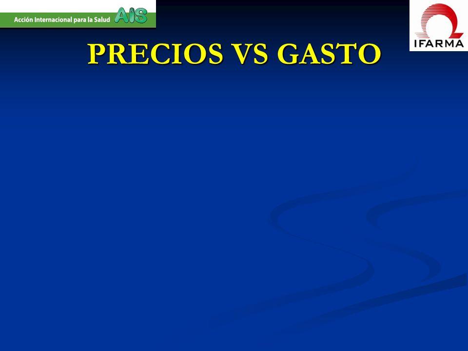 PRECIOS VS GASTO