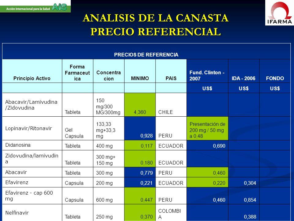 ANALISIS DE LA CANASTA PRECIO REFERENCIAL