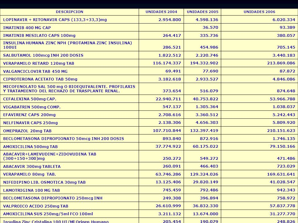 DESCRIPCIONUNIDADES 2004. UNIDADES 2005. UNIDADES 2006. LOPINAVIR + RITONAVIR CAPS (133,3+33,3)mg. 2.954.800.