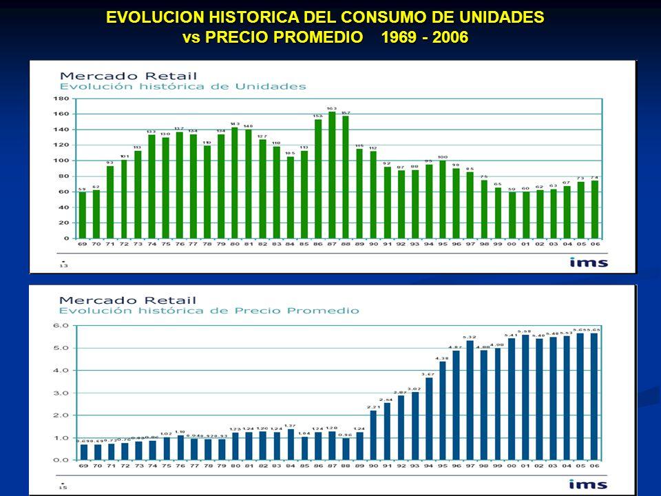 EVOLUCION HISTORICA DEL CONSUMO DE UNIDADES