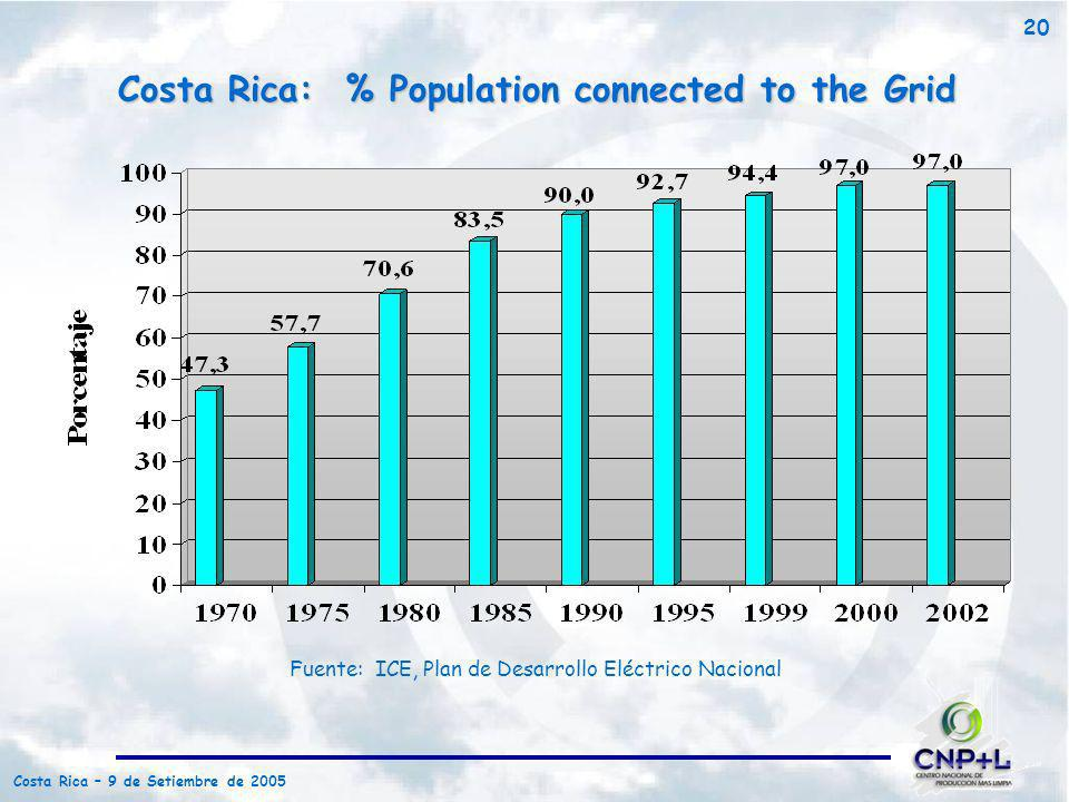 Costa Rica: % Population connected to the Grid