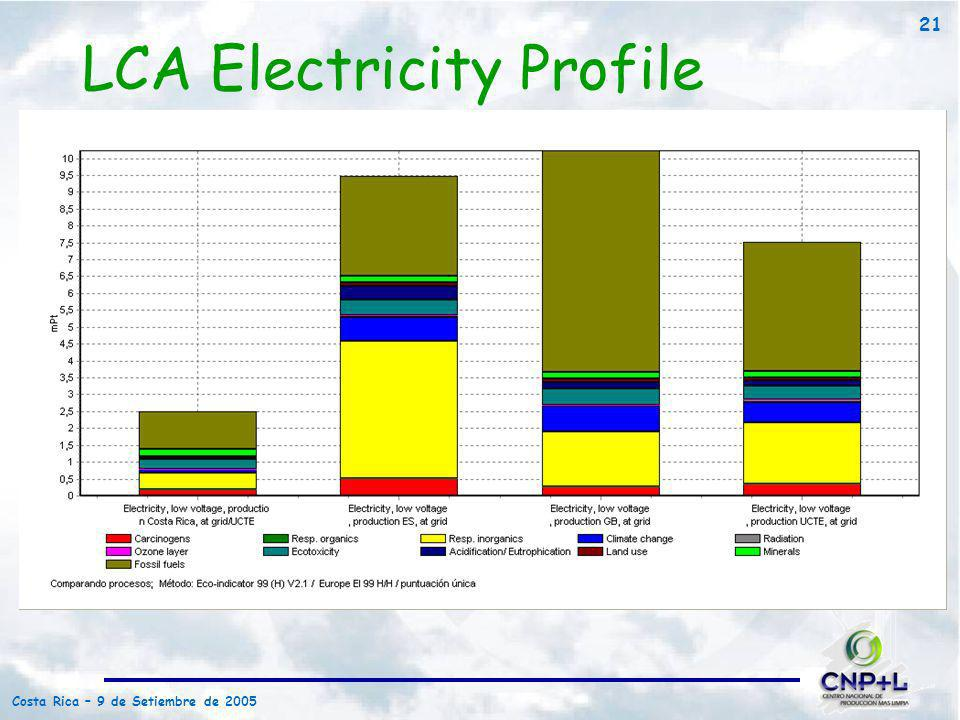 LCA Electricity Profile