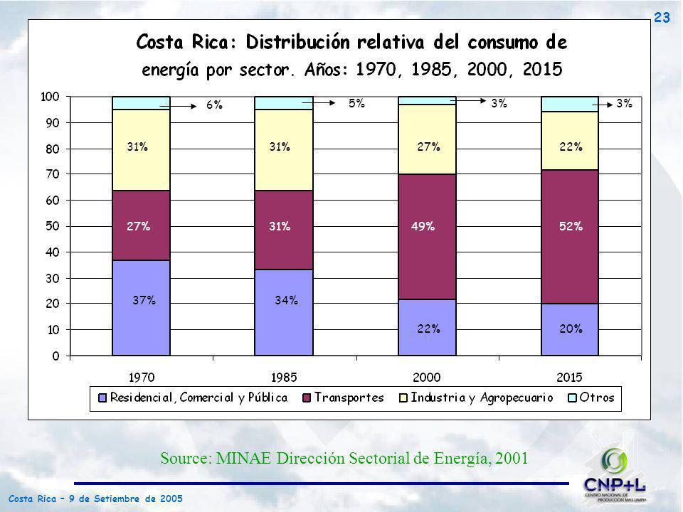Source: MINAE Dirección Sectorial de Energía, 2001