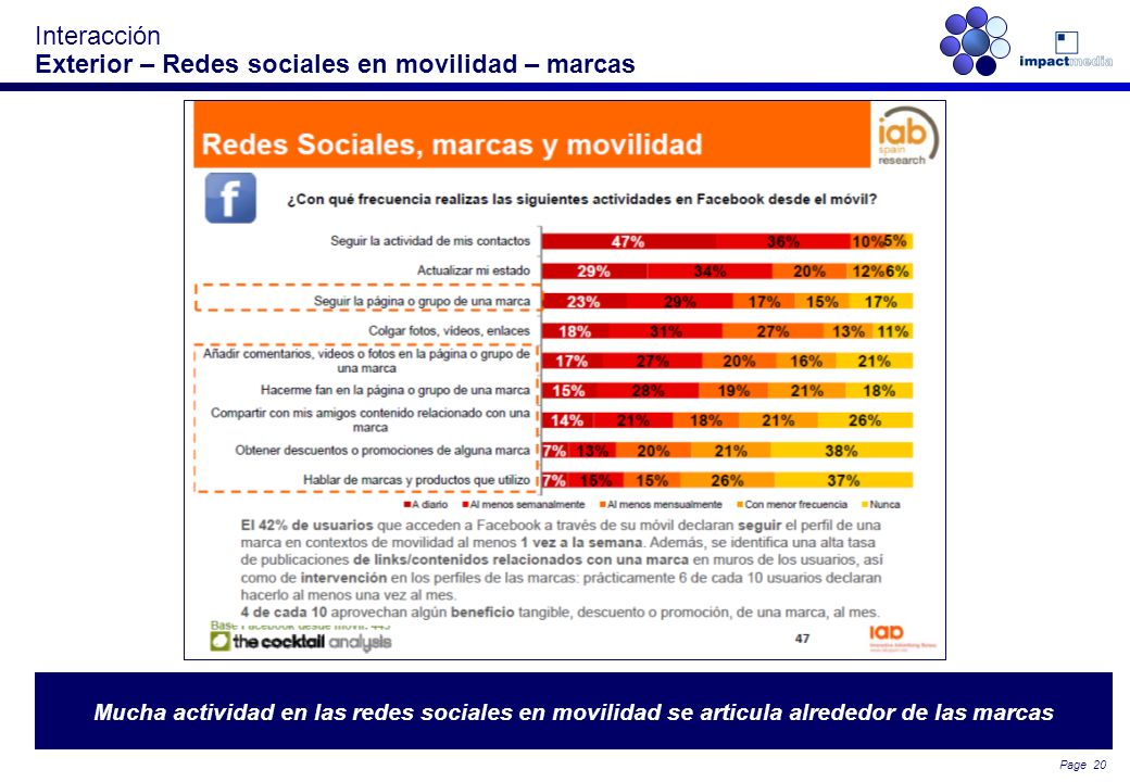 Interacción Exterior – Redes sociales en movilidad – marcas