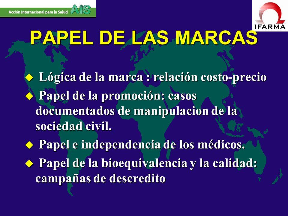 PAPEL DE LAS MARCAS Lógica de la marca : relación costo-precio