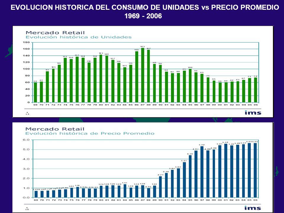 EVOLUCION HISTORICA DEL CONSUMO DE UNIDADES vs PRECIO PROMEDIO