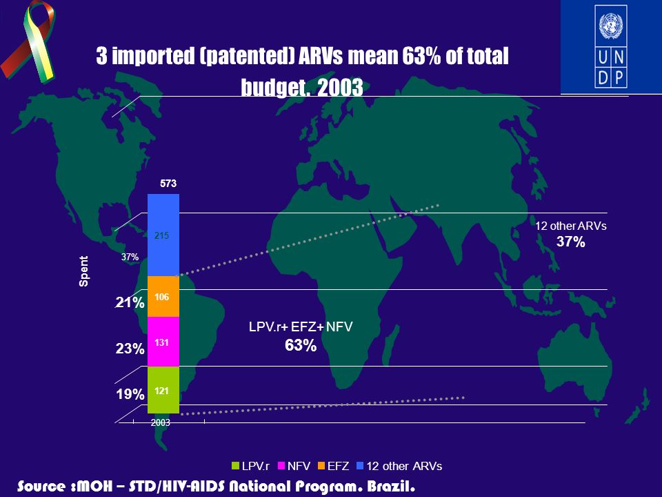 3 imported (patented) ARVs mean 63% of total budget. 2003