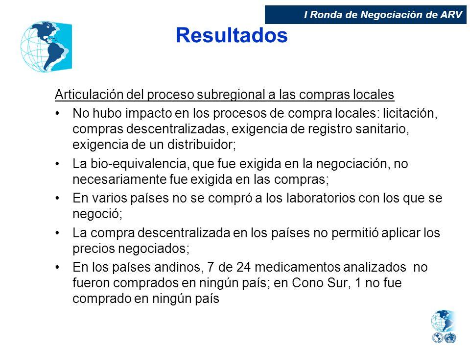 Resultados Articulación del proceso subregional a las compras locales