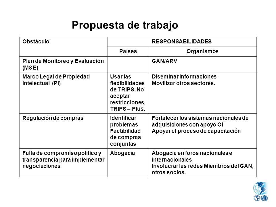 Propuesta de trabajo Obstáculo RESPONSABILIDADES Países Organismos