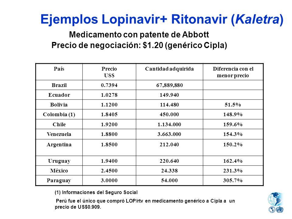 Ejemplos Lopinavir+ Ritonavir (Kaletra)