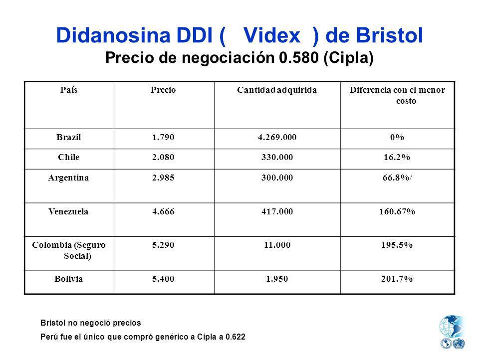 Diferencia con el menor costo Colombia (Seguro Social)