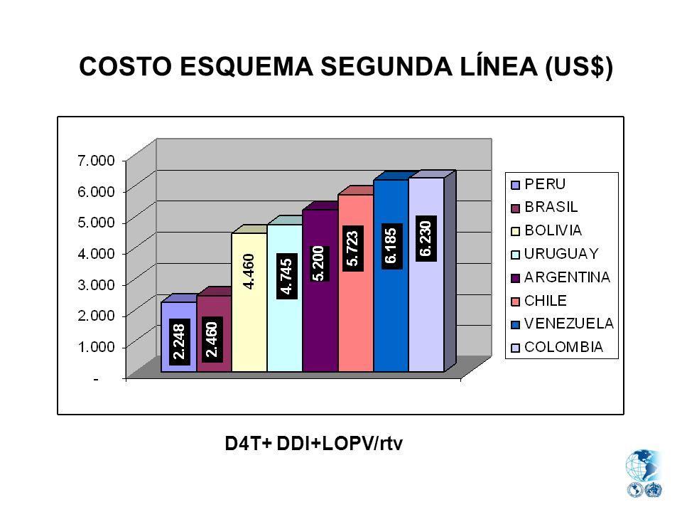 COSTO ESQUEMA SEGUNDA LÍNEA (US$)