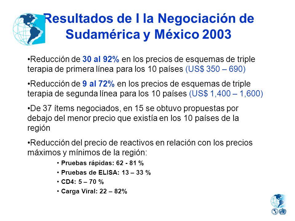 Resultados de I la Negociación de Sudamérica y México 2003