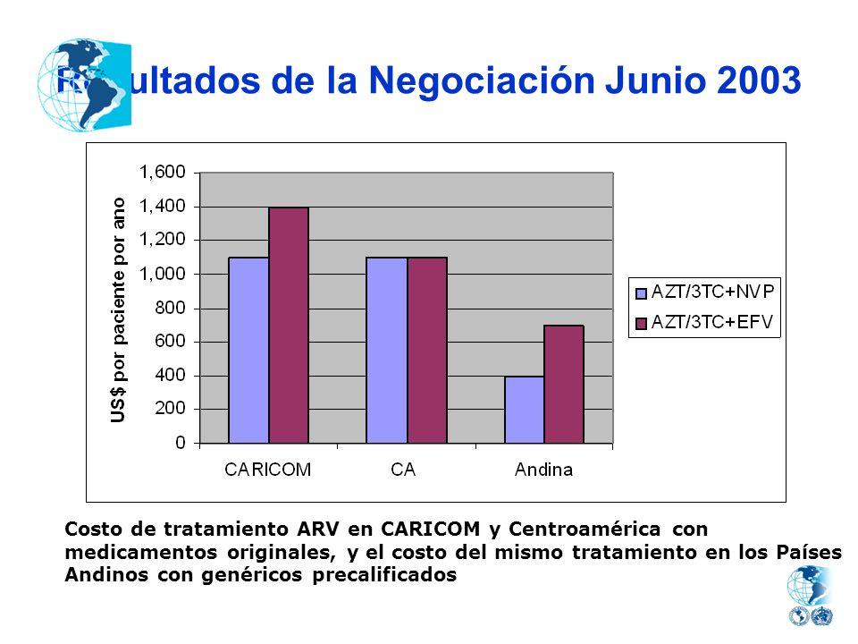 Resultados de la Negociación Junio 2003
