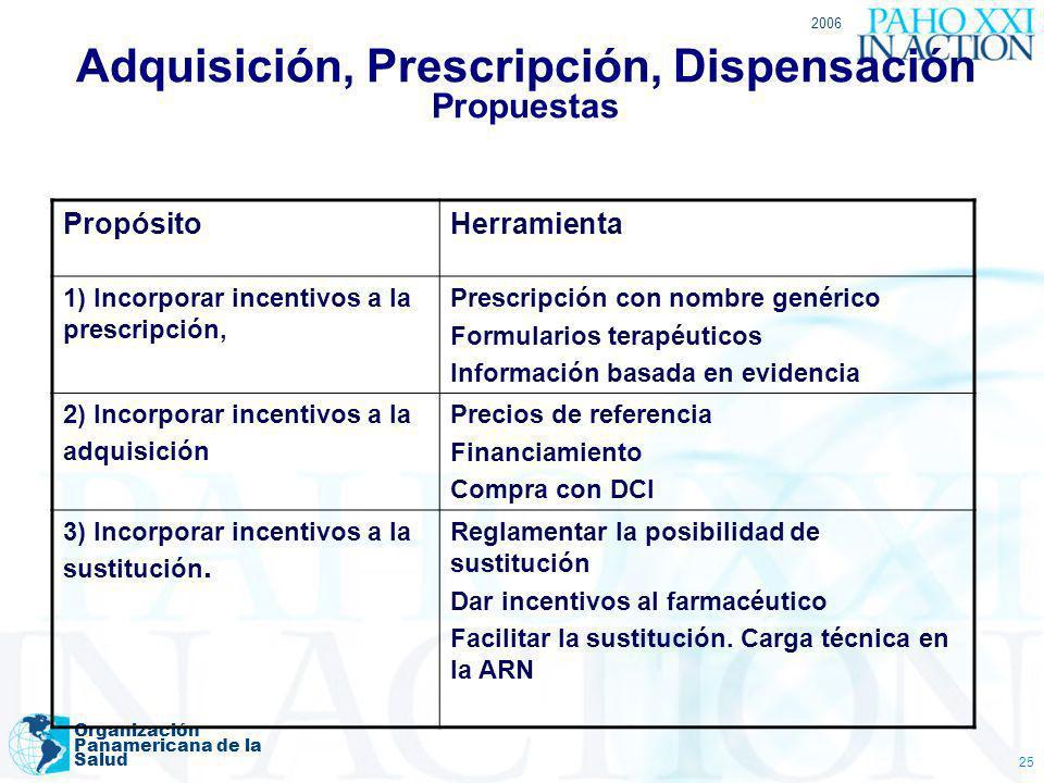 Adquisición, Prescripción, Dispensación Propuestas