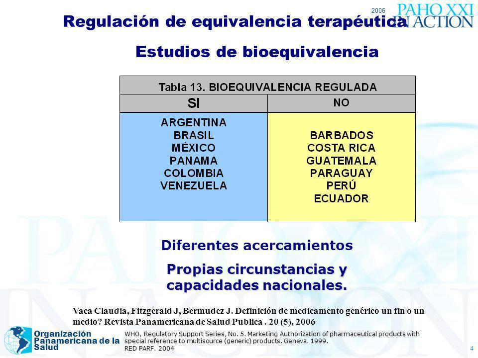 Regulación de equivalencia terapéutica Estudios de bioequivalencia