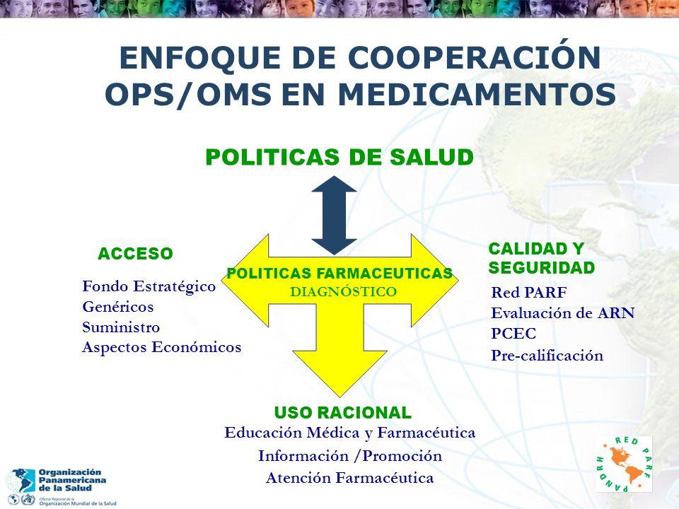 ENFOQUE DE COOPERACIÓN OPS/OMS EN MEDICAMENTOS