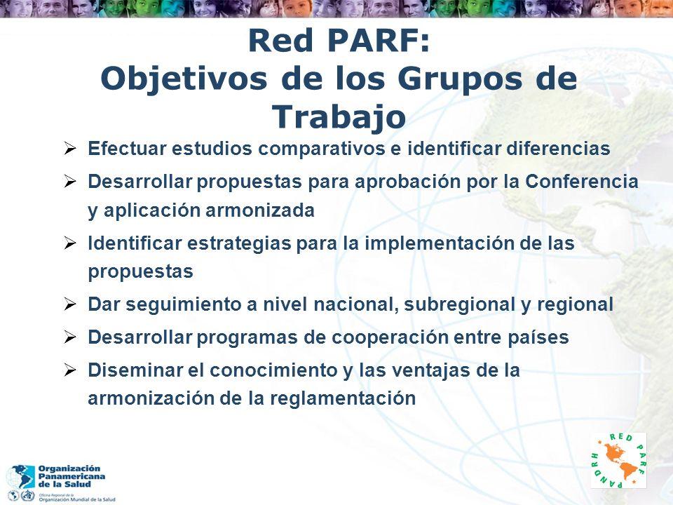 Red PARF: Objetivos de los Grupos de Trabajo