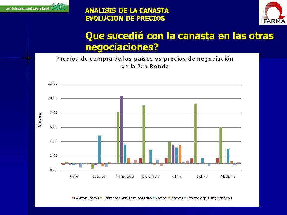ANALISIS DE LA CANASTA EVOLUCION DE PRECIOS Que sucedió con la canasta en las otras negociaciones