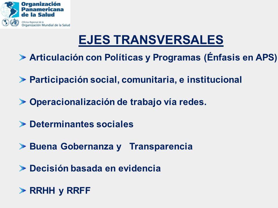 EJES TRANSVERSALES Articulación con Políticas y Programas (Énfasis en APS) Participación social, comunitaria, e institucional.