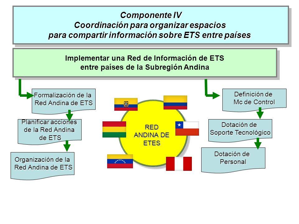 Componente IV Coordinación para organizar espacios