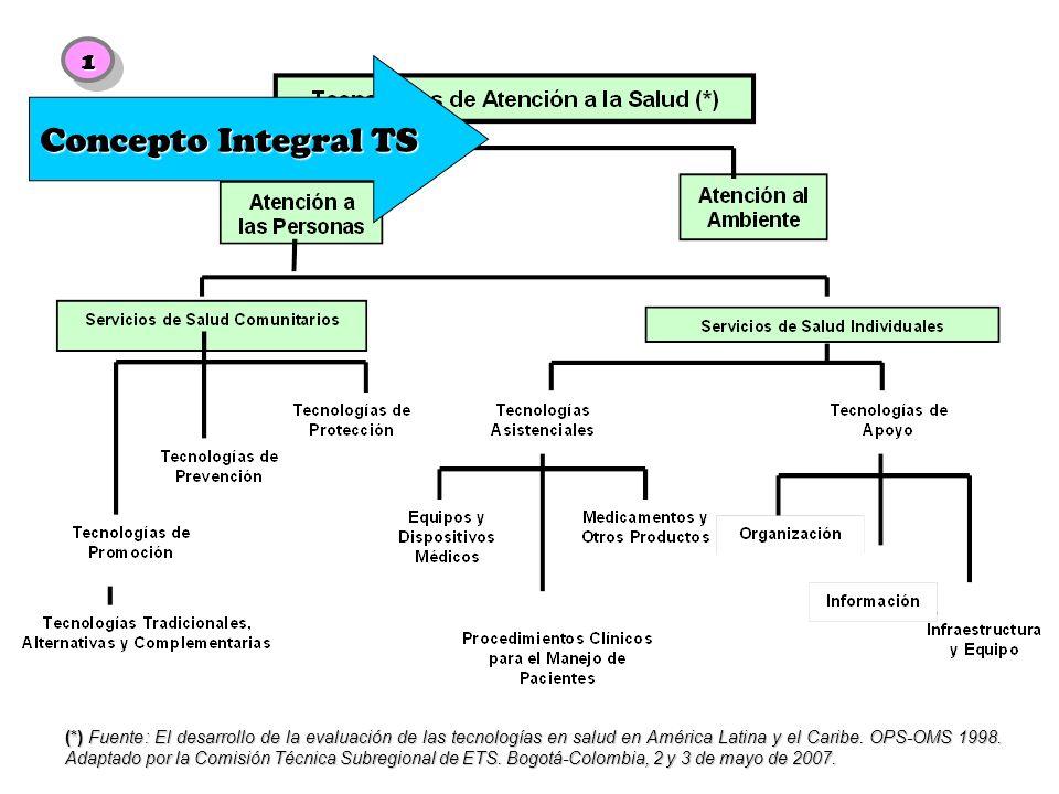 Concepto Integral TS1.