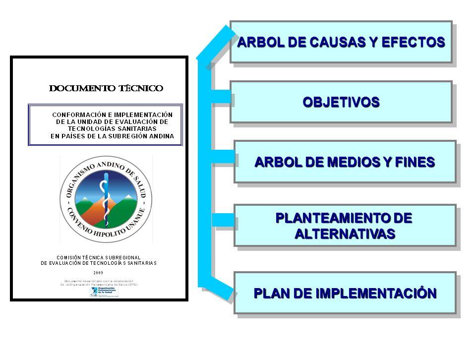ARBOL DE CAUSAS Y EFECTOS PLAN DE IMPLEMENTACIÓN