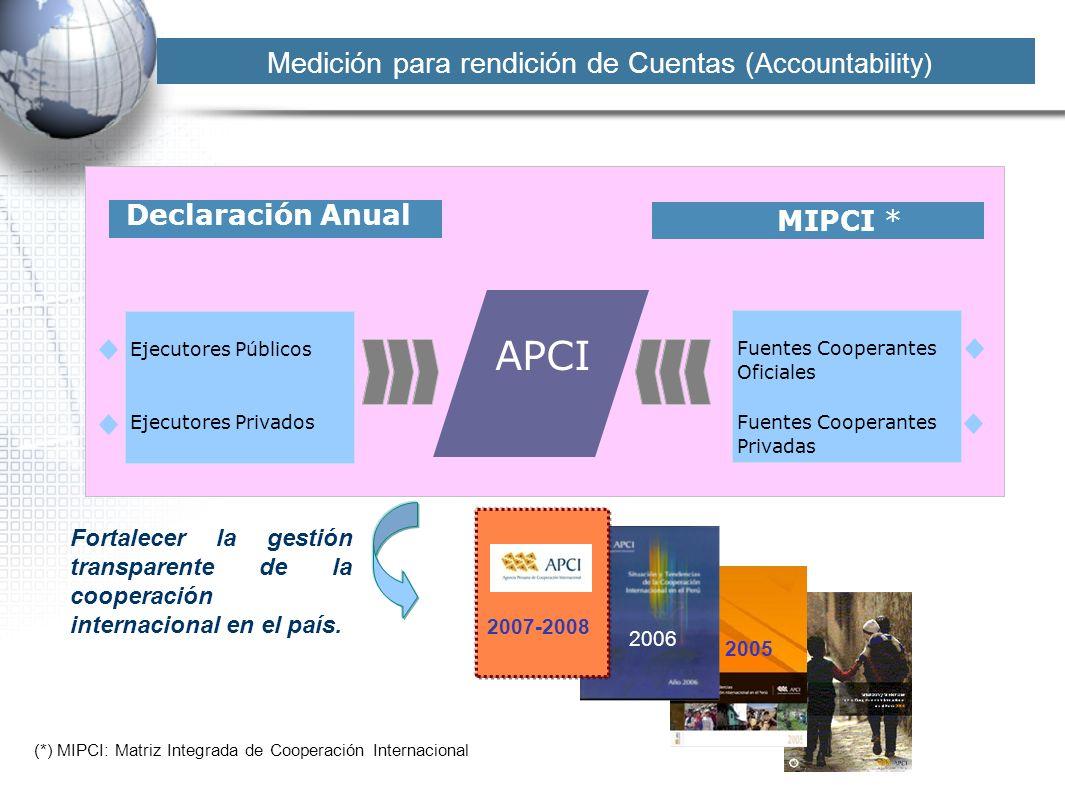 Medición para rendición de Cuentas (Accountability)