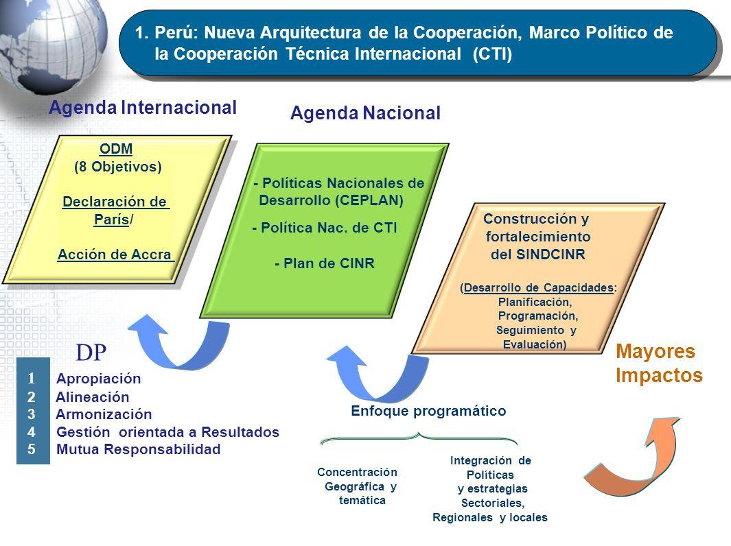- Políticas Nacionales de (Desarrollo de Capacidades: