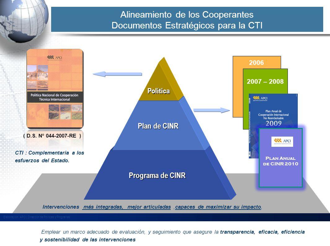 Alineamiento de los Cooperantes Documentos Estratégicos para la CTI