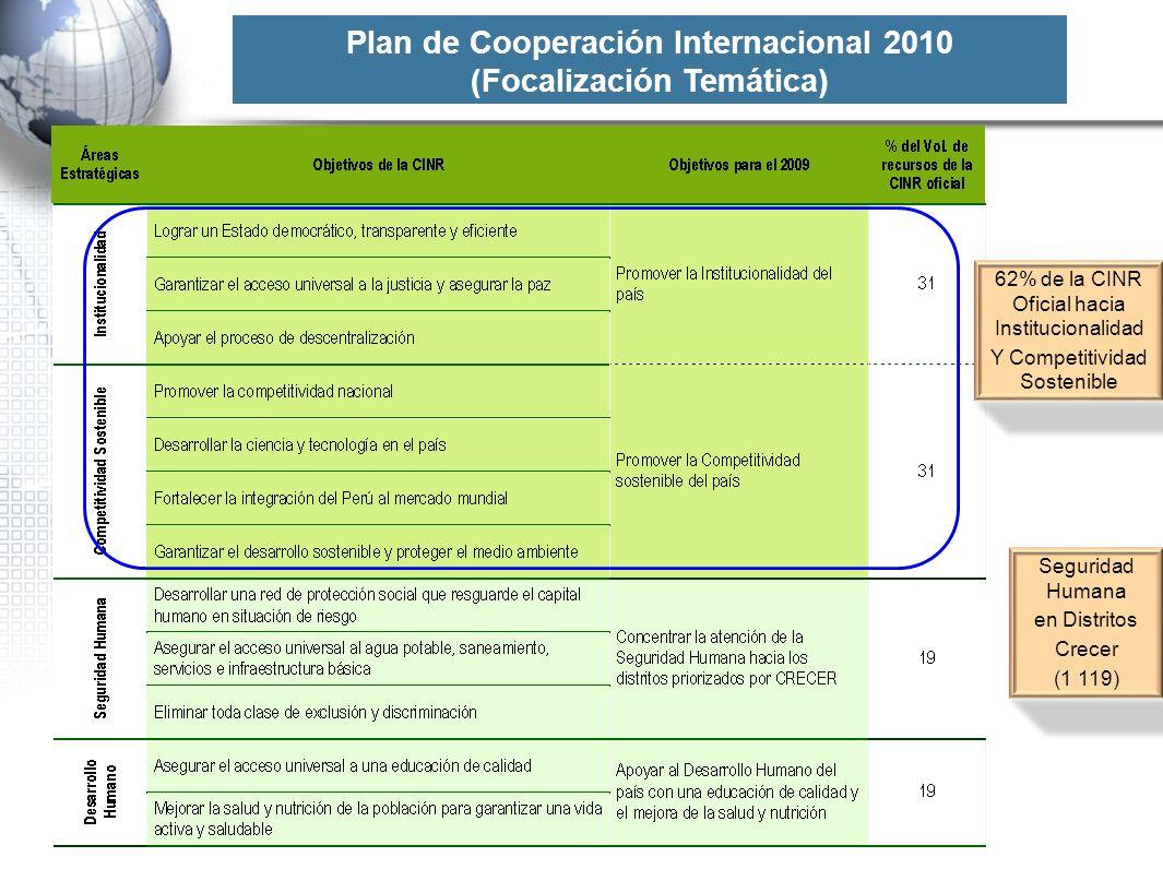Plan de Cooperación Internacional 2010 (Focalización Temática)