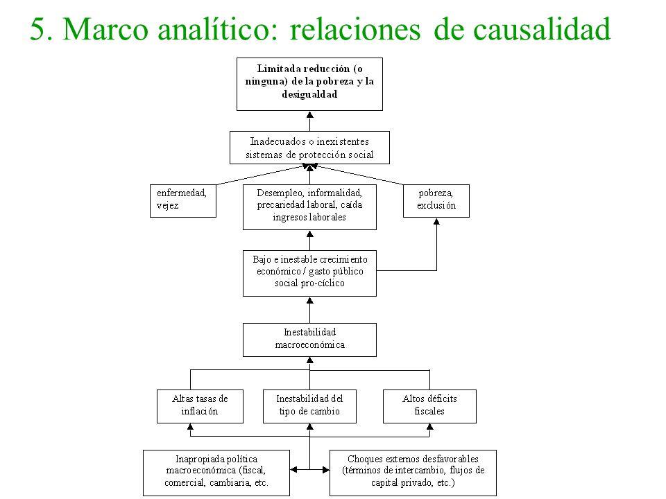 5. Marco analítico: relaciones de causalidad