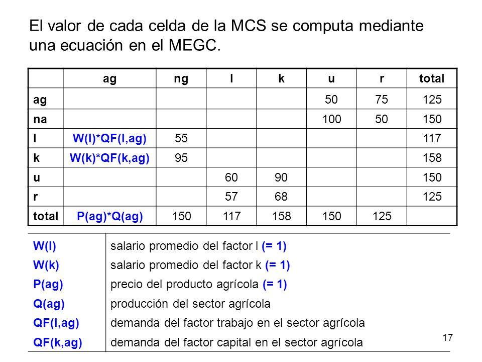 El valor de cada celda de la MCS se computa mediante una ecuación en el MEGC.