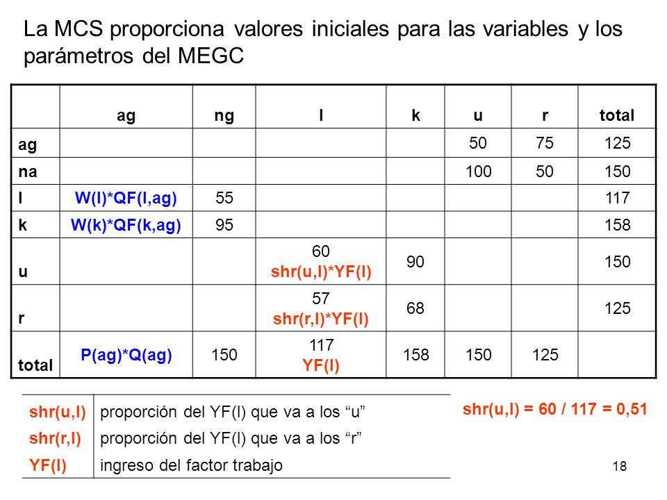 La MCS proporciona valores iniciales para las variables y los parámetros del MEGC