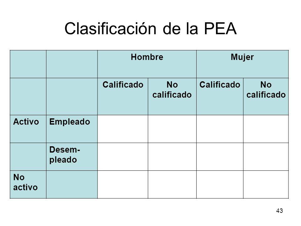 Clasificación de la PEA
