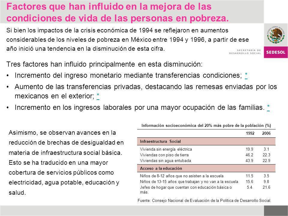 Información socioeconómica del 20% más pobre de la población (%)