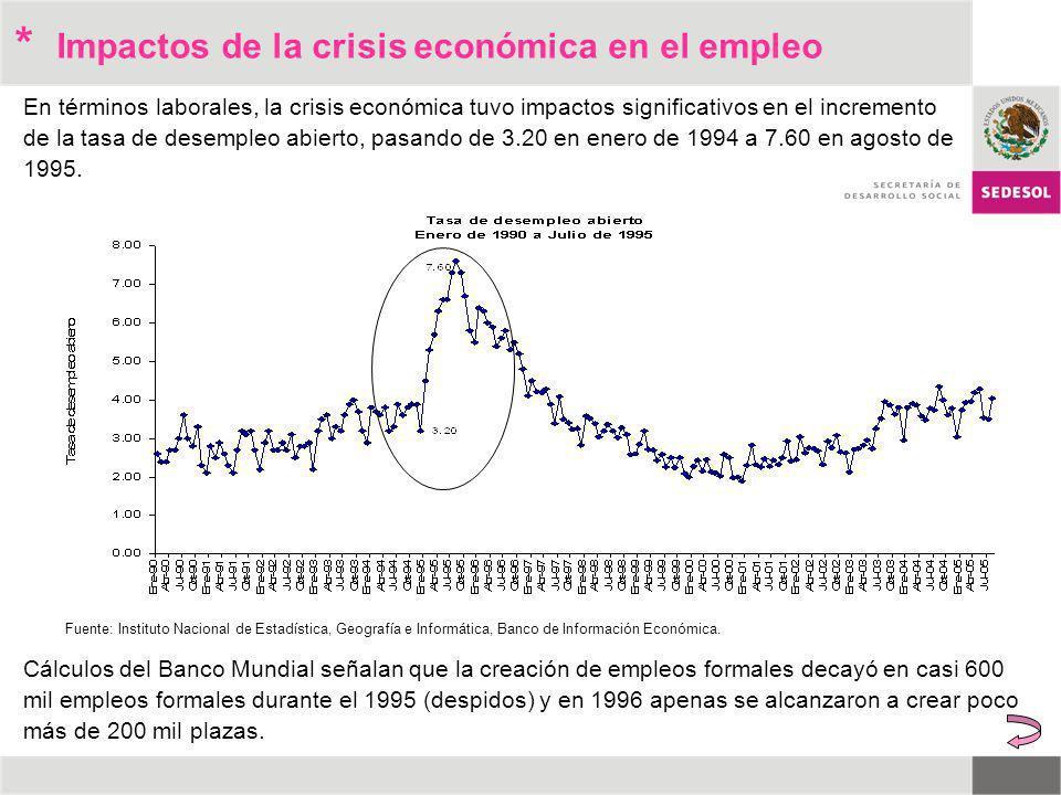 * Impactos de la crisis económica en el empleo
