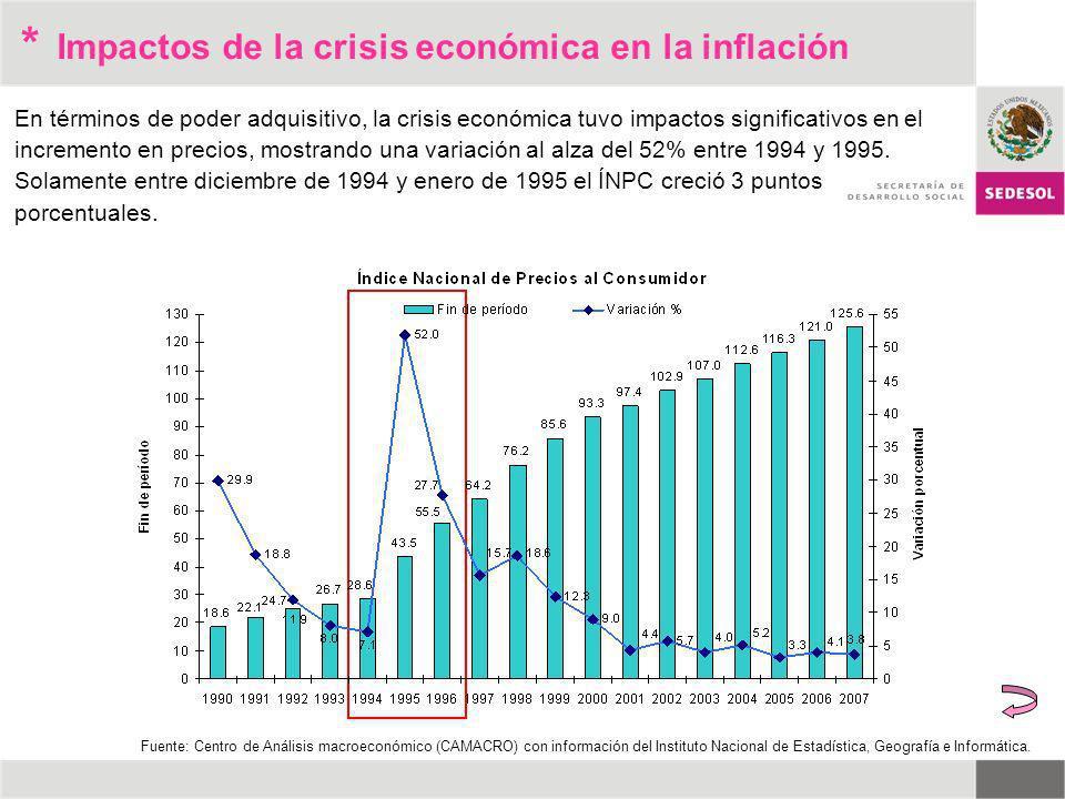 * Impactos de la crisis económica en la inflación