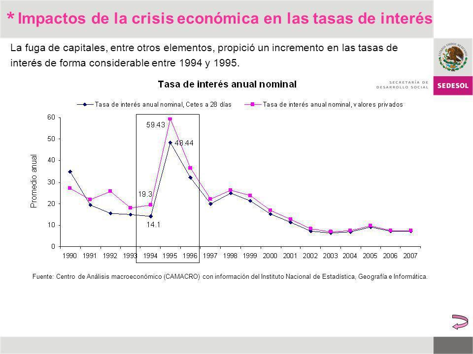 * Impactos de la crisis económica en las tasas de interés