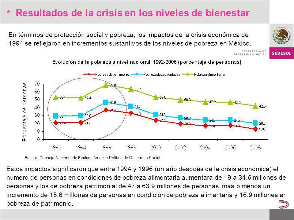 Resultados de la crisis en los niveles de bienestar