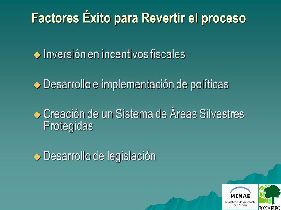 Factores Éxito para Revertir el proceso