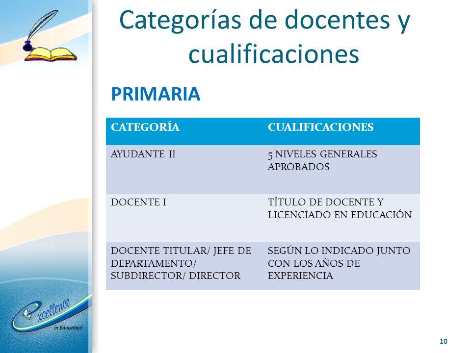 Categorías de docentes y cualificaciones