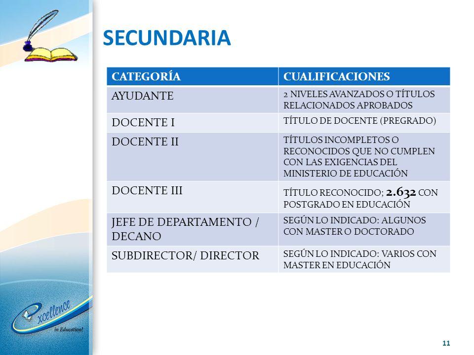 SECUNDARIA CATEGORÍA CUALIFICACIONES AYUDANTE DOCENTE I DOCENTE II