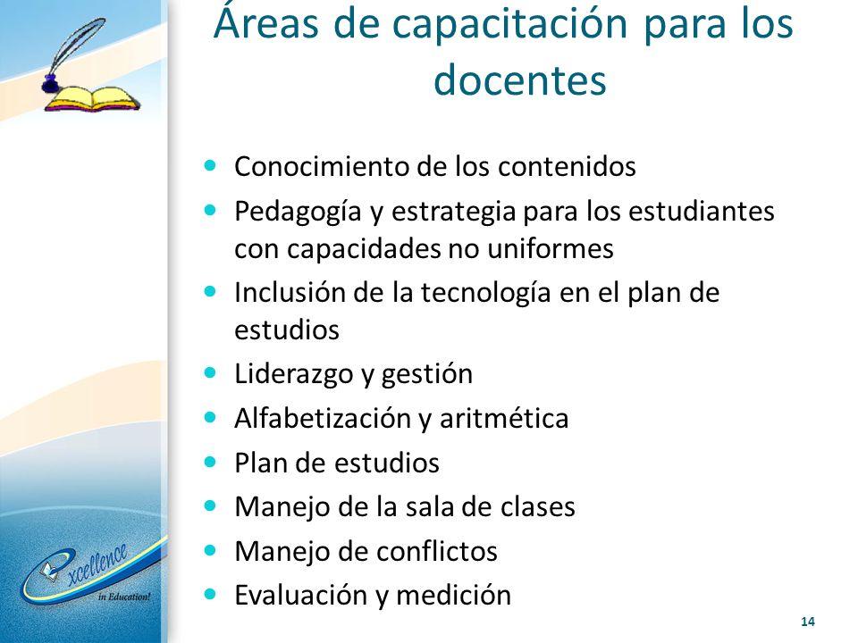 Áreas de capacitación para los docentes