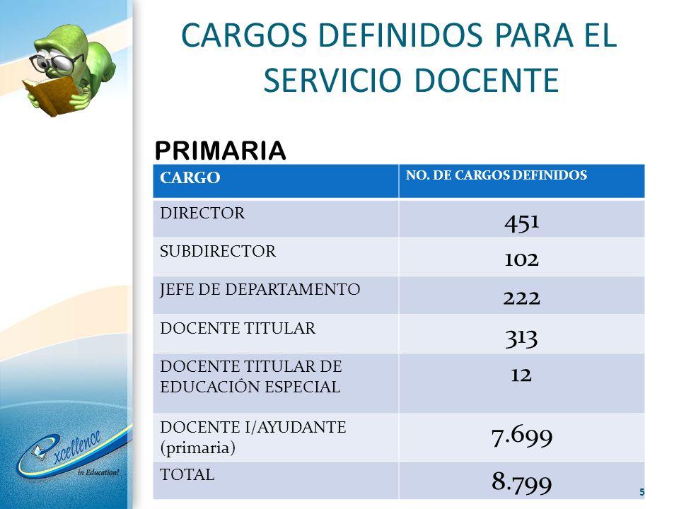 CARGOS DEFINIDOS PARA EL SERVICIO DOCENTE