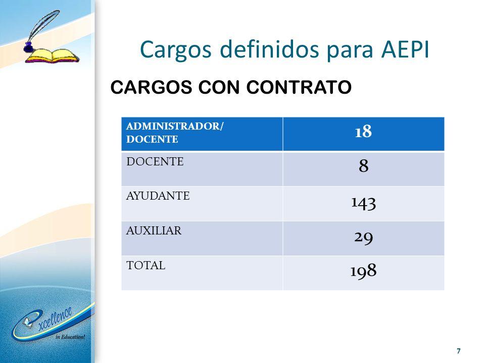 Cargos definidos para AEPI